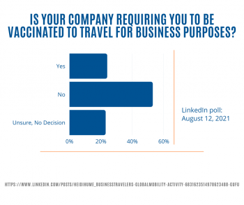 Results of poll asking if your company is requiring you to be vaccinated