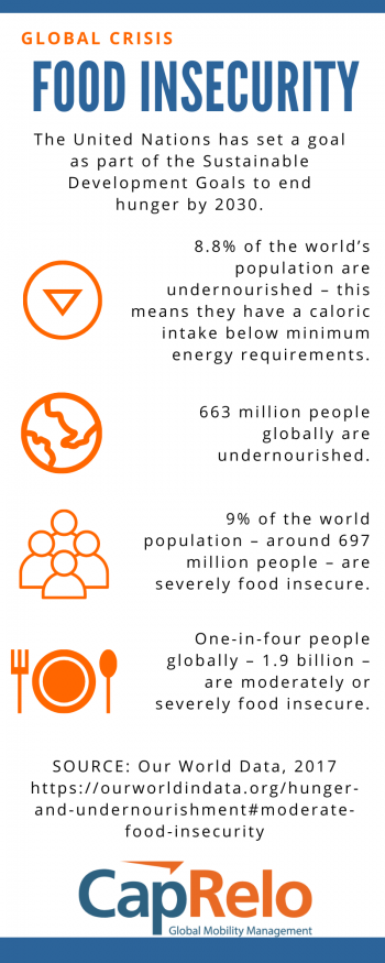 Statistics on world hunger from Our World Data