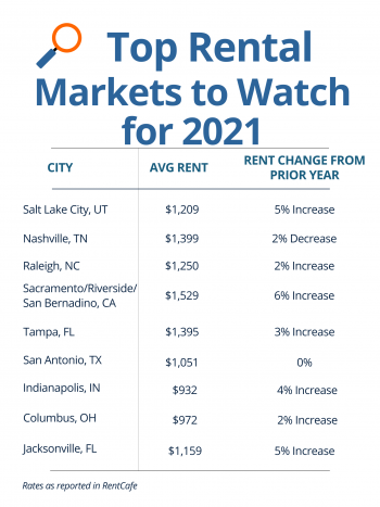 Top rental markets to watch for 2021