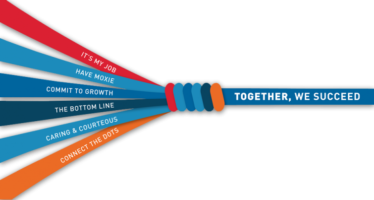 """A rope that says """"Together we succeed"""" that is made up of 6 strands, each representing one of CapRelo's core values: It's My Job, Have Moxie, Commit to Growth, The Bottom Line, Be Caring & Courteous, and Connect the Dots"""